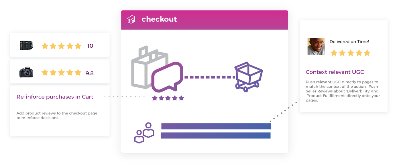 product checkout page resellerratings
